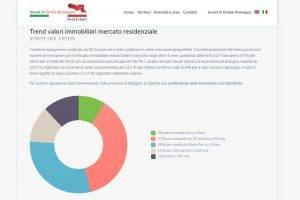 trend mercato immobiliare bologna